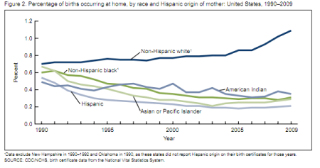 CDC graph of home births broken down by race/ethnicity